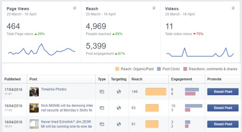 Facebook Engagement Stats - Who's reading what