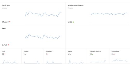 Youtube Analytics - Who's watching you!